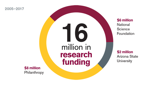 IHO Research funding 2005-2017: 16 million total. 8mil from philanthropic sources, 6mil from the national science foundation, and 2mil from ASU